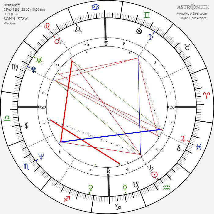 Eva Cassidy - Astrology Natal Birth Chart