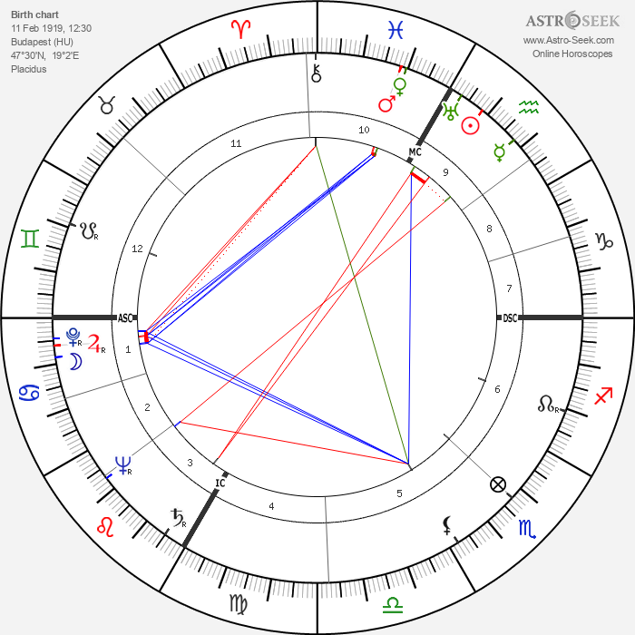 Eva Gabor - Astrology Natal Birth Chart
