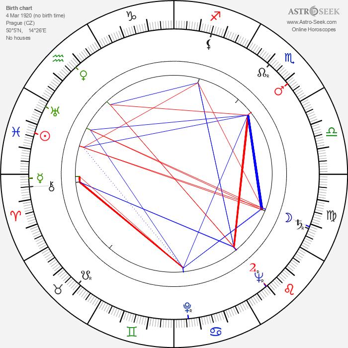 Eva Gerová - Astrology Natal Birth Chart