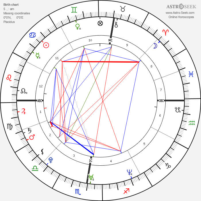 Eva Green - Astrology Natal Birth Chart
