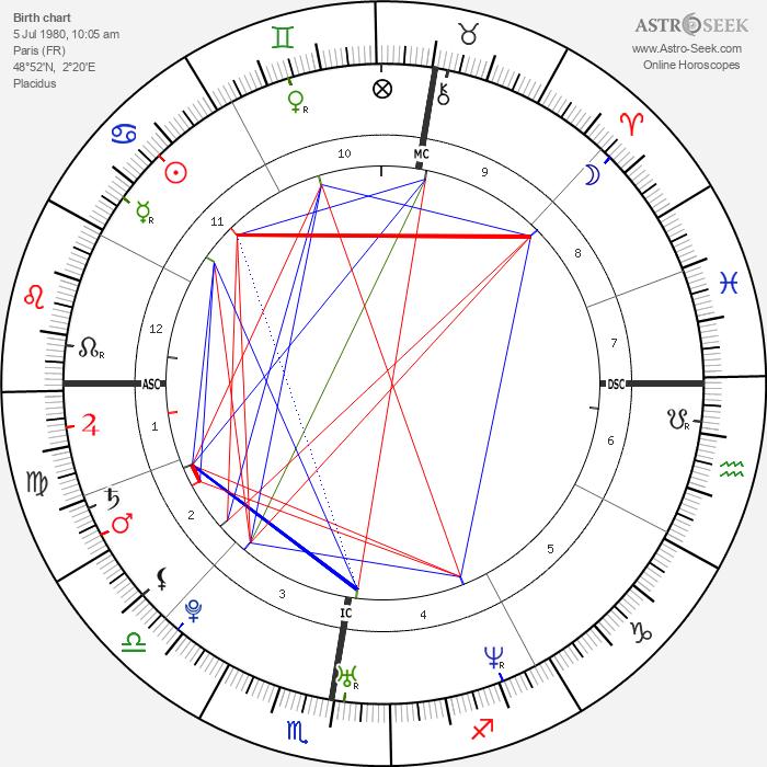 Eva Green - Astrology Natal Birth Chart
