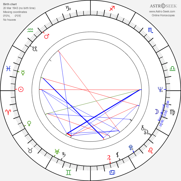 Eva Hlaváčová - Astrology Natal Birth Chart