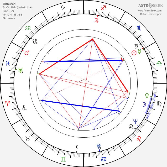 Eva Hlobilová - Astrology Natal Birth Chart