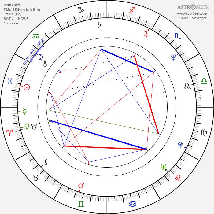 Eva Holubová - Astrology Natal Birth Chart