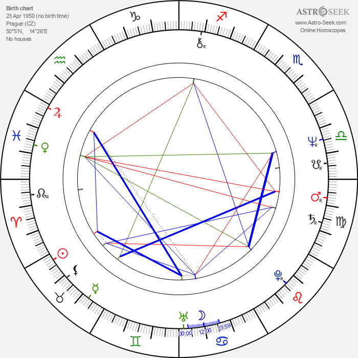 Eva Hurychová - Astrology Natal Birth Chart