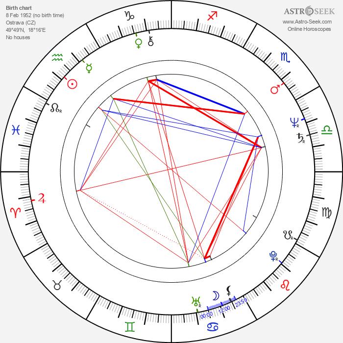 Eva Jakoubková - Astrology Natal Birth Chart