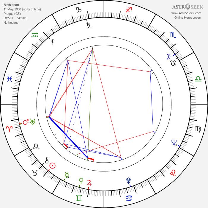 Eva Kantůrková - Astrology Natal Birth Chart