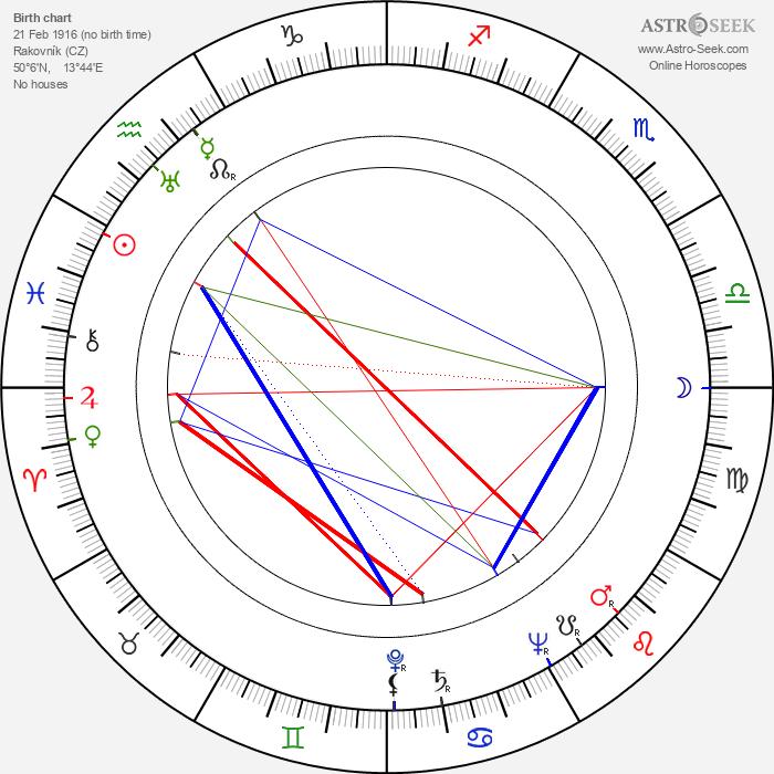 Eva Kavanová - Astrology Natal Birth Chart