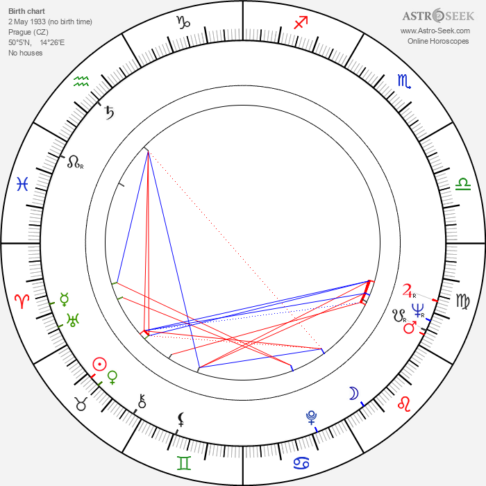 Eva Klepáčová - Astrology Natal Birth Chart