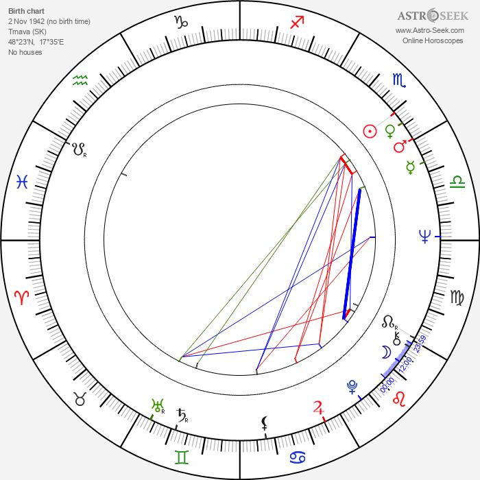 Eva Kostolányiová - Astrology Natal Birth Chart