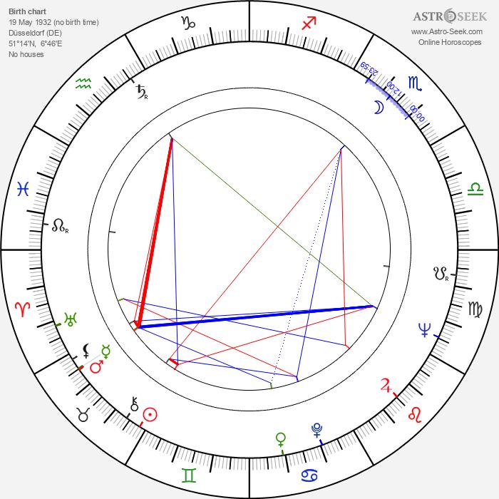 Eva Kotthaus - Astrology Natal Birth Chart