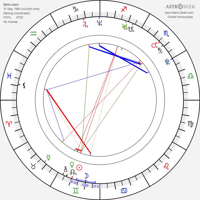 Eva Kratochvílová - Astrology Natal Birth Chart