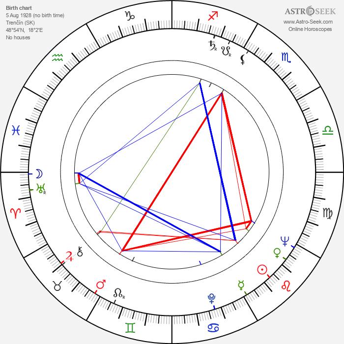 Eva Kristínová - Astrology Natal Birth Chart