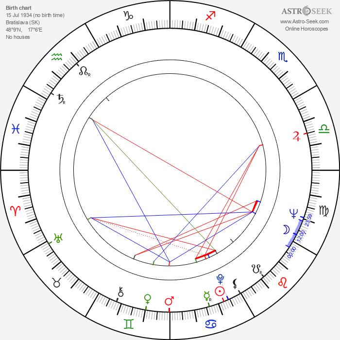 Eva Krížiková - Astrology Natal Birth Chart