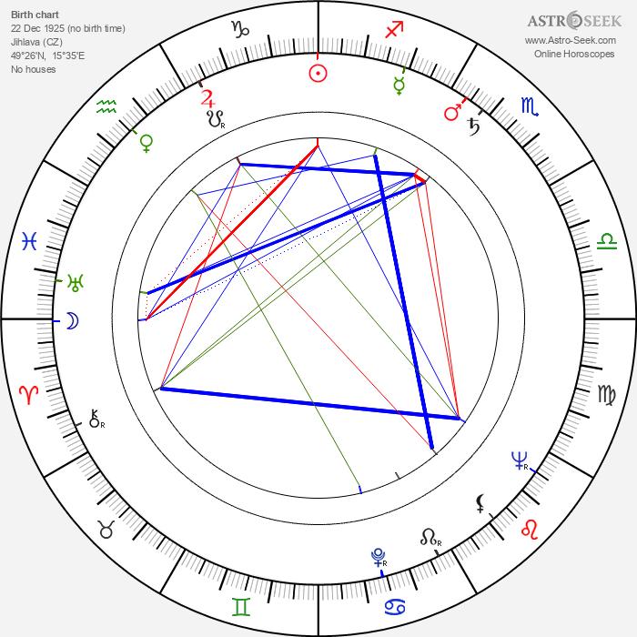 Eva Kubešová - Astrology Natal Birth Chart