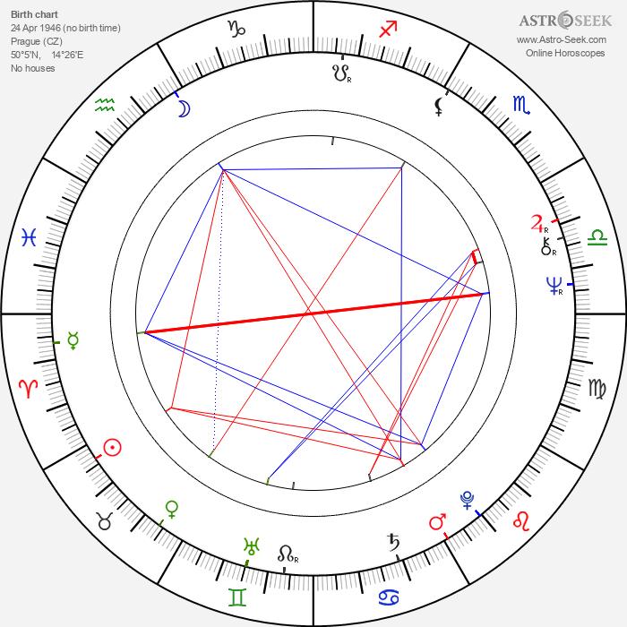 Eva Lecchiová - Astrology Natal Birth Chart