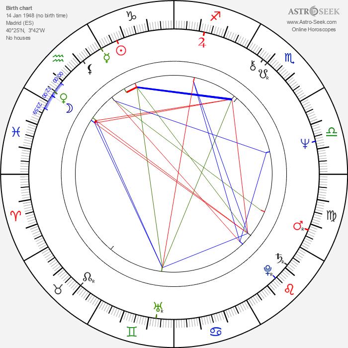 Eva León - Astrology Natal Birth Chart