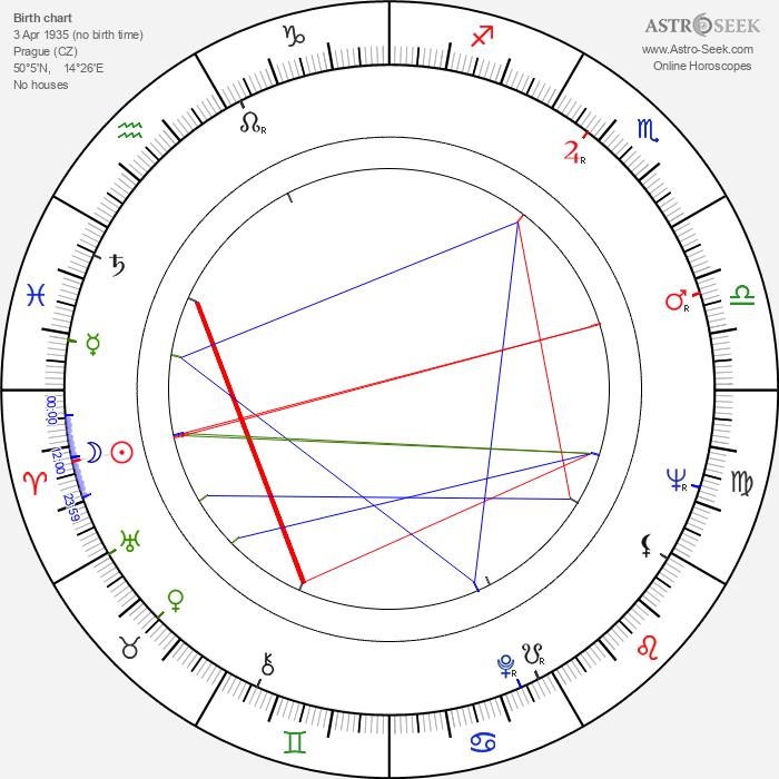 Eva Límanová - Astrology Natal Birth Chart