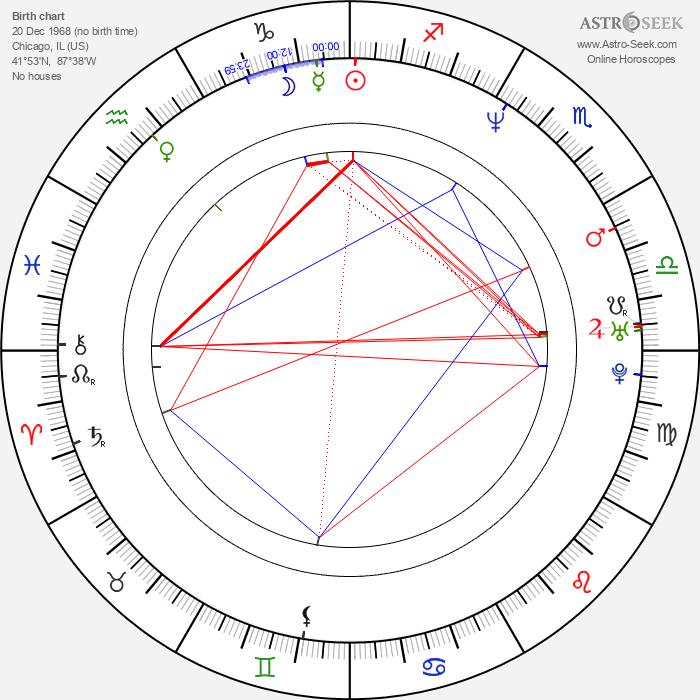 Eva Loseth - Astrology Natal Birth Chart