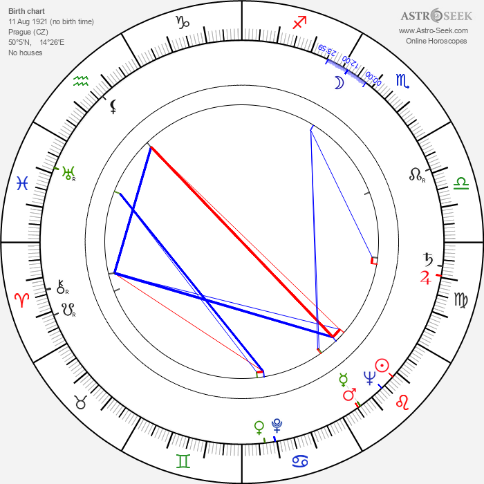 Eva Marie Bergerová - Astrology Natal Birth Chart
