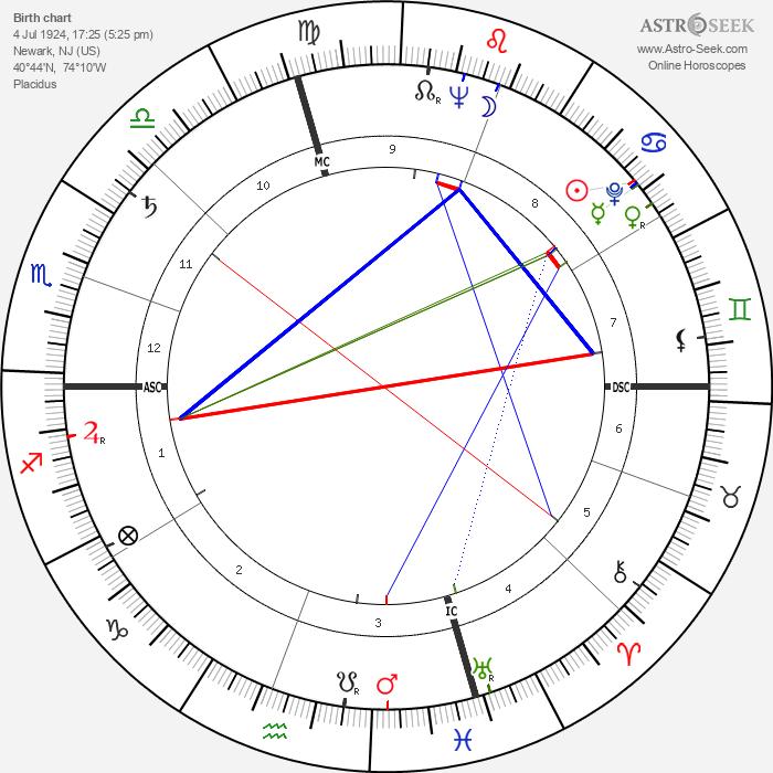 Eva Marie Saint - Astrology Natal Birth Chart