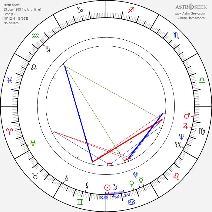 Eva Matalová - Astrology Natal Birth Chart