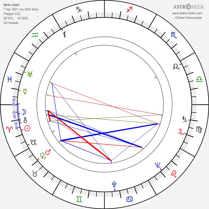 Eva Matoušková - Astrology Natal Birth Chart