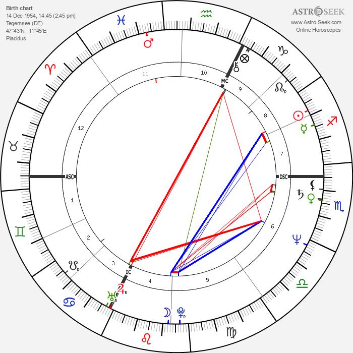 Eva Mattes - Astrology Natal Birth Chart