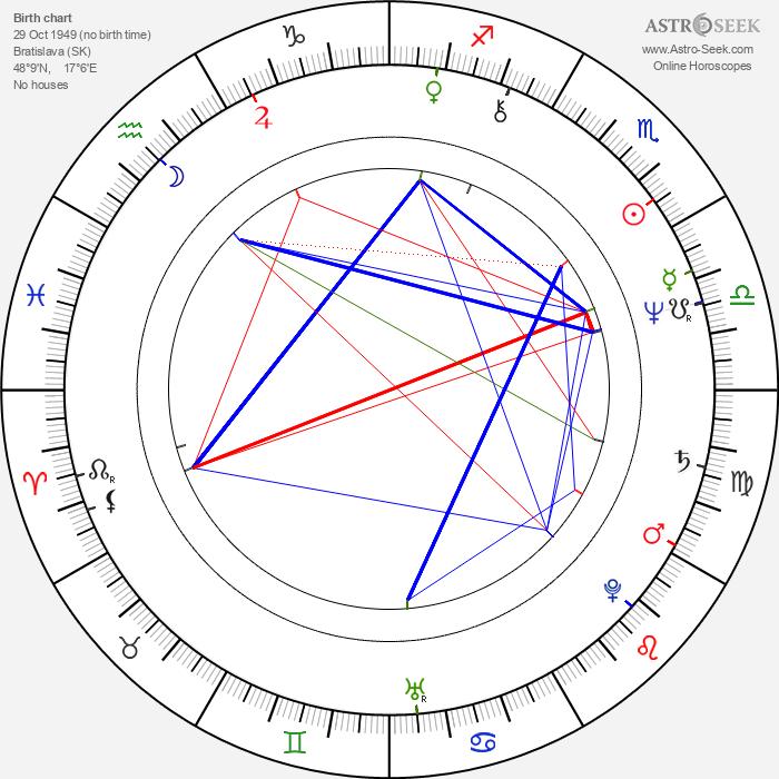 Eva Máziková - Astrology Natal Birth Chart