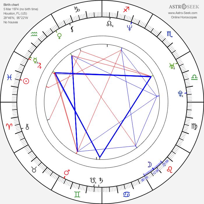Eva Mendes - Astrology Natal Birth Chart