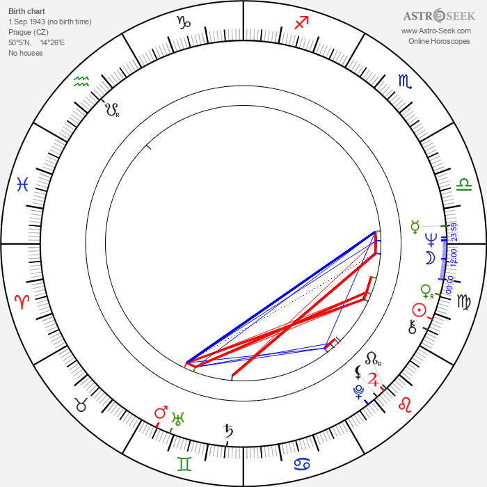 Eva Miláčková - Astrology Natal Birth Chart