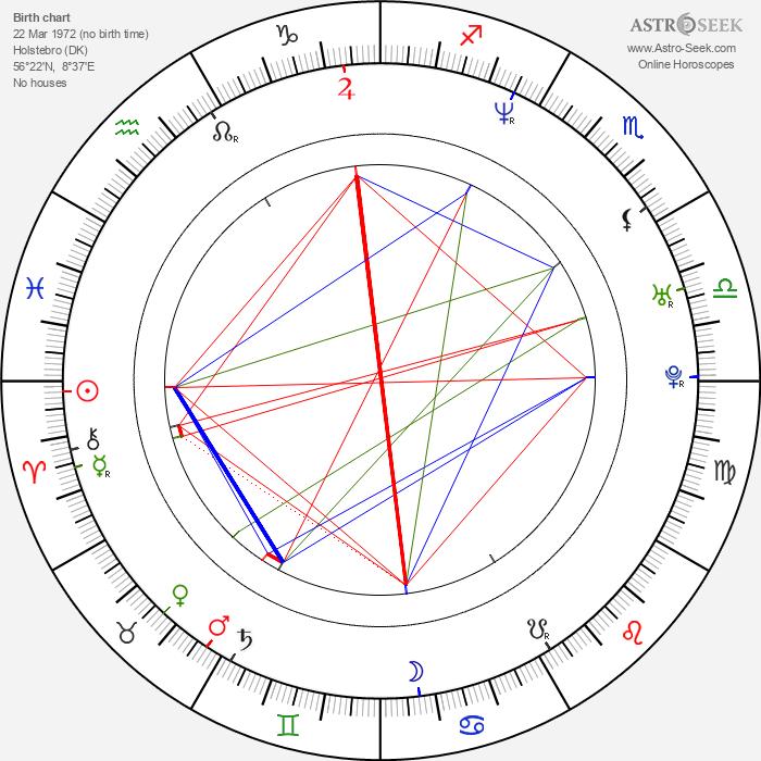Eva Mulvad - Astrology Natal Birth Chart