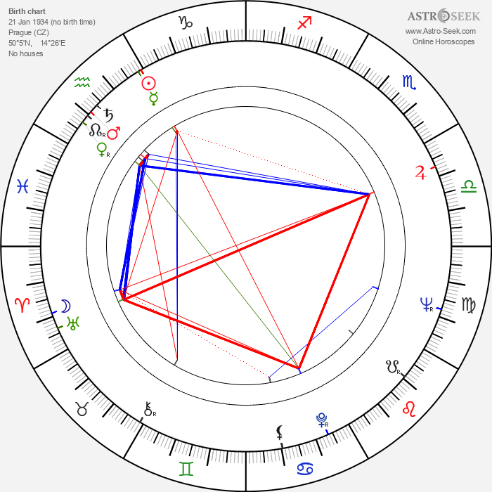 Eva Olmerová - Astrology Natal Birth Chart