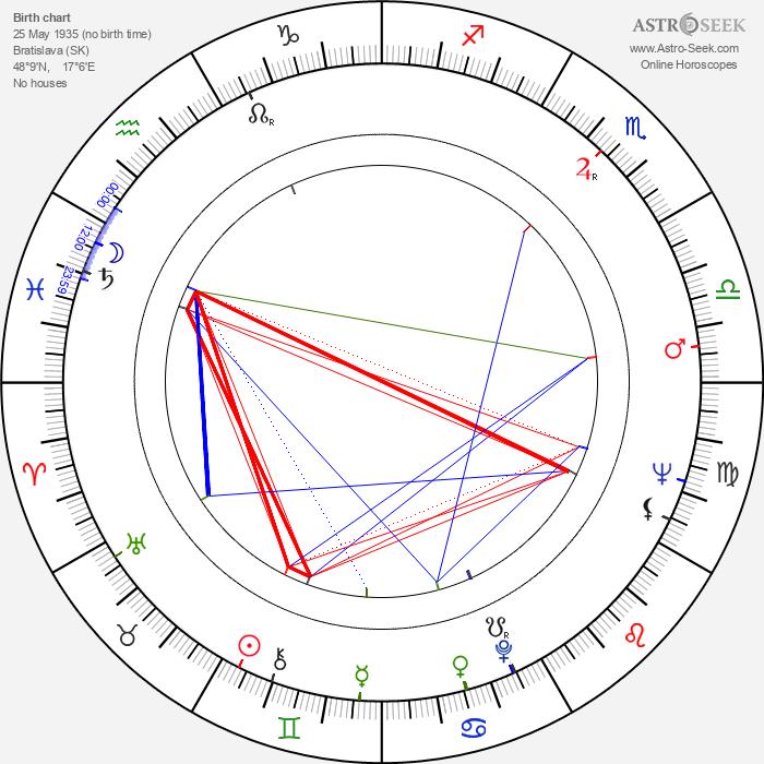 Eva Poláková - Astrology Natal Birth Chart