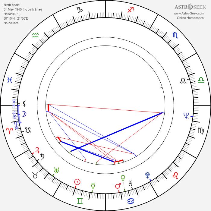 Eva-Riitta Siitonen - Astrology Natal Birth Chart