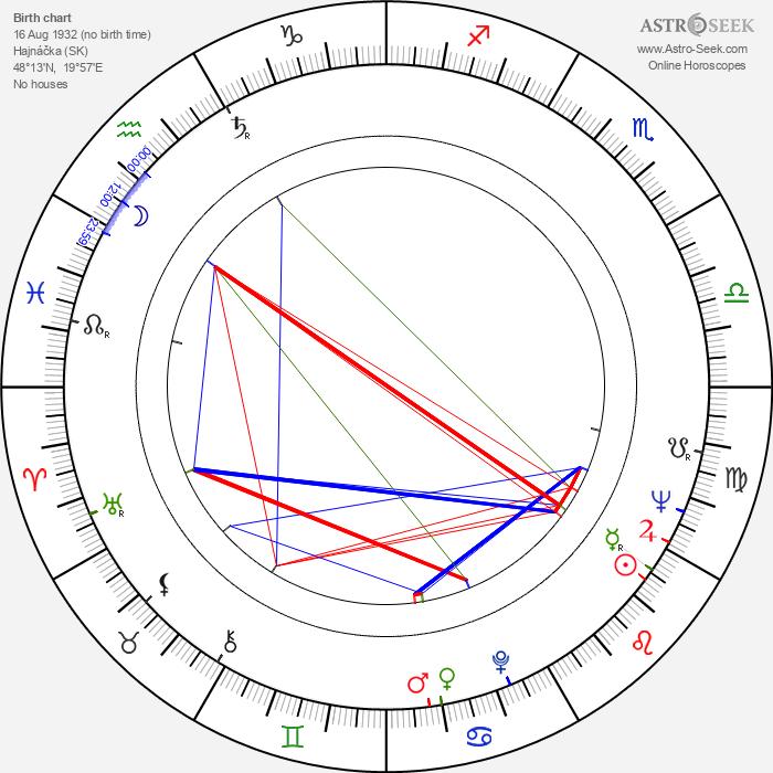Eva Rysová - Astrology Natal Birth Chart