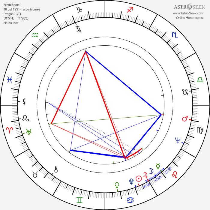 Eva Sadková - Astrology Natal Birth Chart