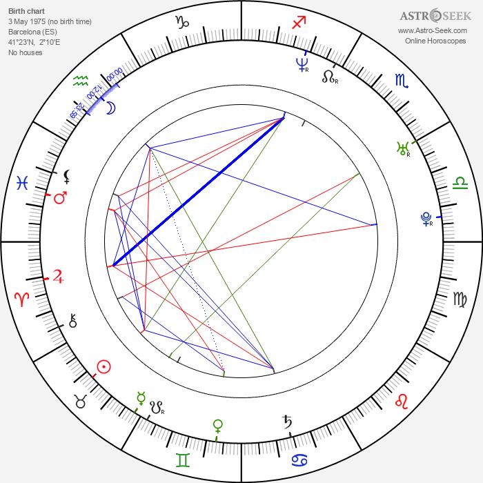 Eva Santolaria - Astrology Natal Birth Chart