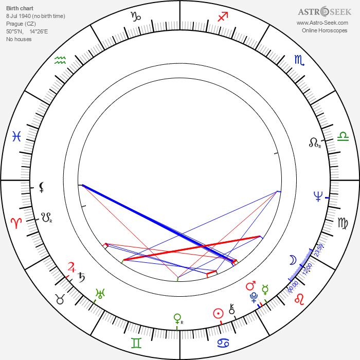 Eva Schoberová - Astrology Natal Birth Chart