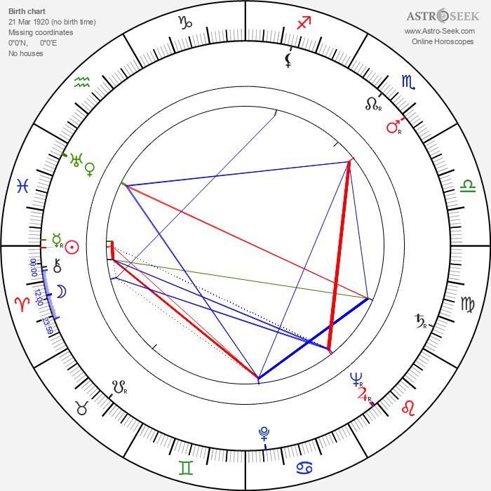 Eva Seemannová - Astrology Natal Birth Chart