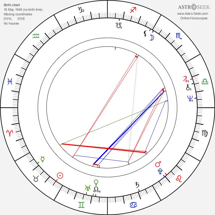 Eva Sepešiová - Astrology Natal Birth Chart
