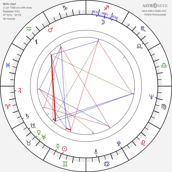 Éva Somfai - Astrology Natal Birth Chart
