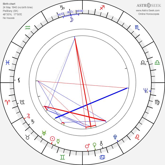 Eva Štefankovičová - Astrology Natal Birth Chart