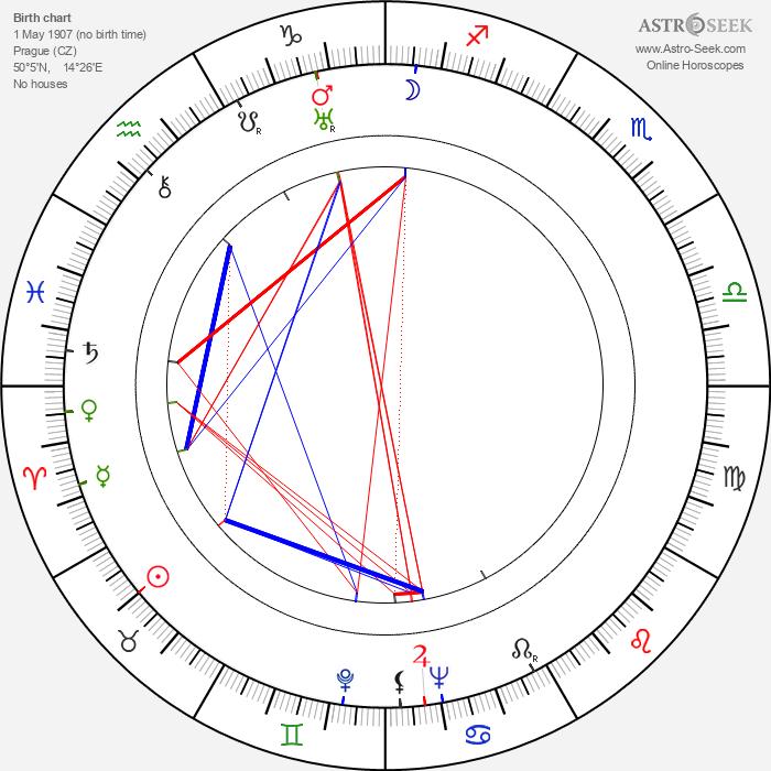 Eva Svobodová - Astrology Natal Birth Chart