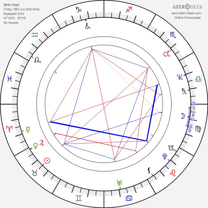 Éva Szerencsi - Astrology Natal Birth Chart