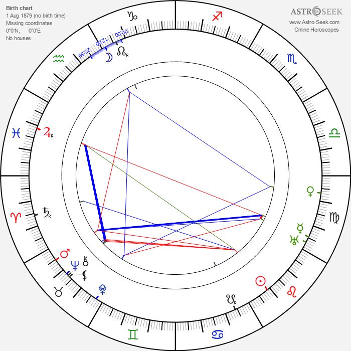 Eva Tanguay - Astrology Natal Birth Chart