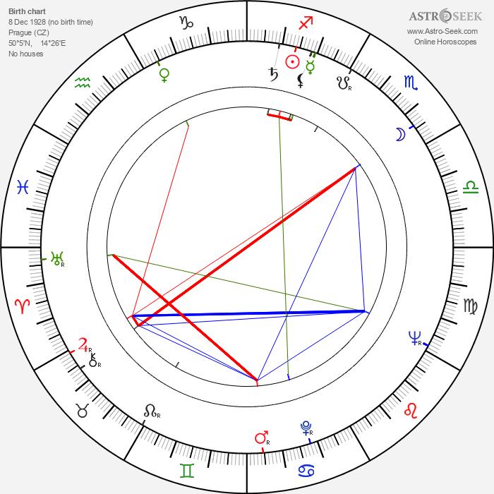 Eva Tauchenová - Astrology Natal Birth Chart