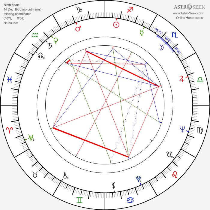Eva Wilma - Astrology Natal Birth Chart