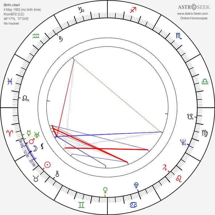 Eva Zikmundová - Astrology Natal Birth Chart