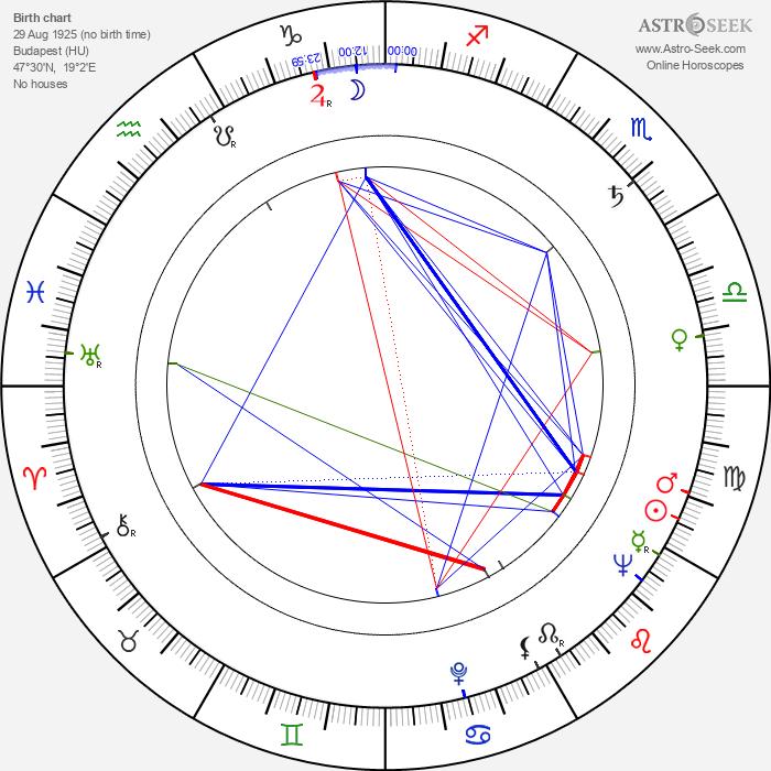 Éva Zsurzs - Astrology Natal Birth Chart
